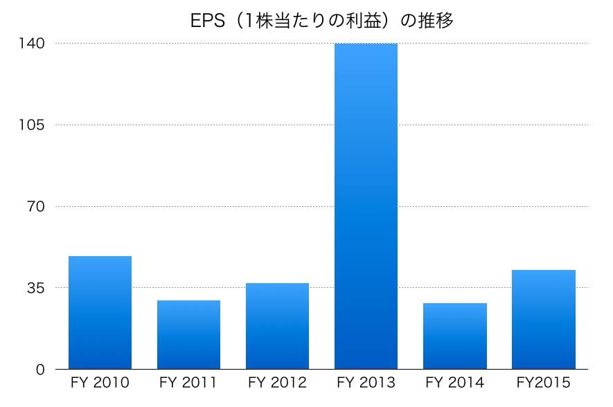 コカ・コーライーストジャパンのEPS