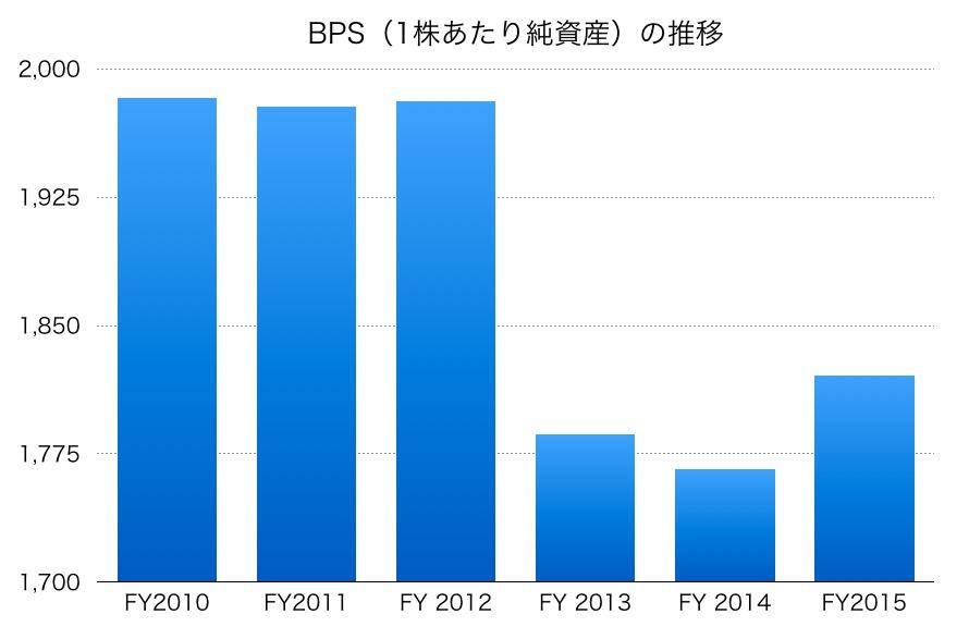 コカ・コーライーストジャパンのBPS