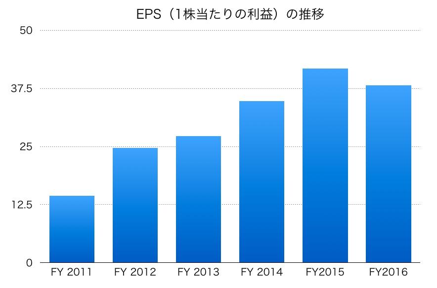 小田急電鉄EPS