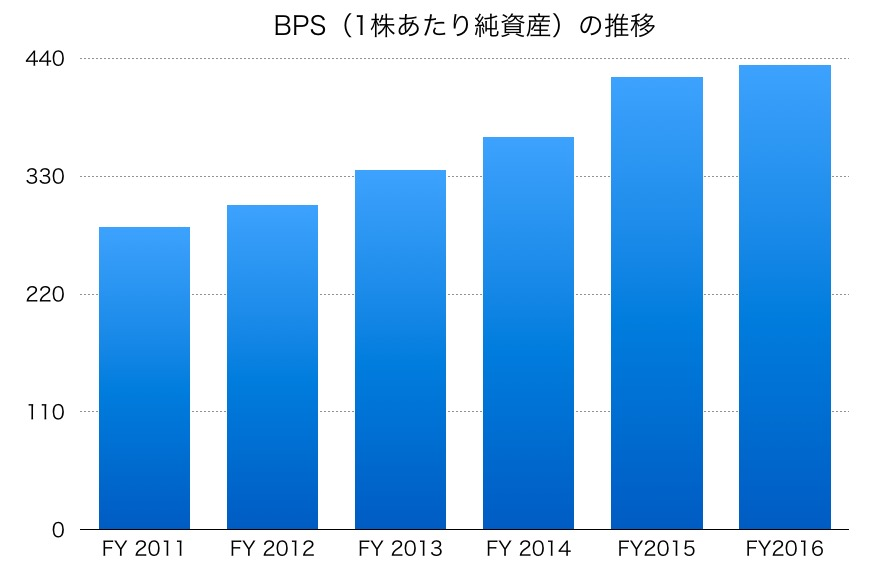 小田急電鉄BPS
