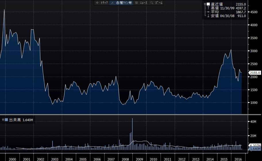 サイゼリヤの長期チャート