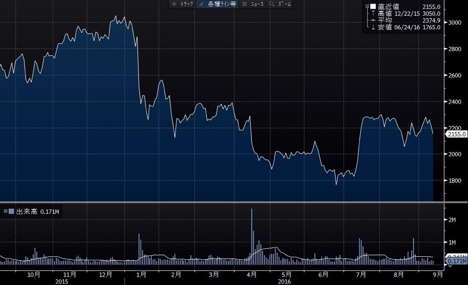 サイゼリヤの短期チャート
