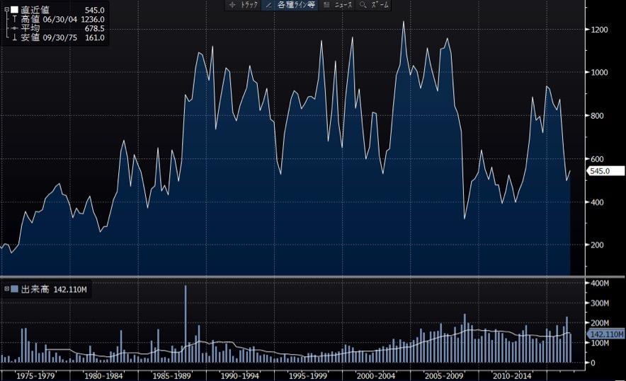 シチズンホールディングス長期チャート