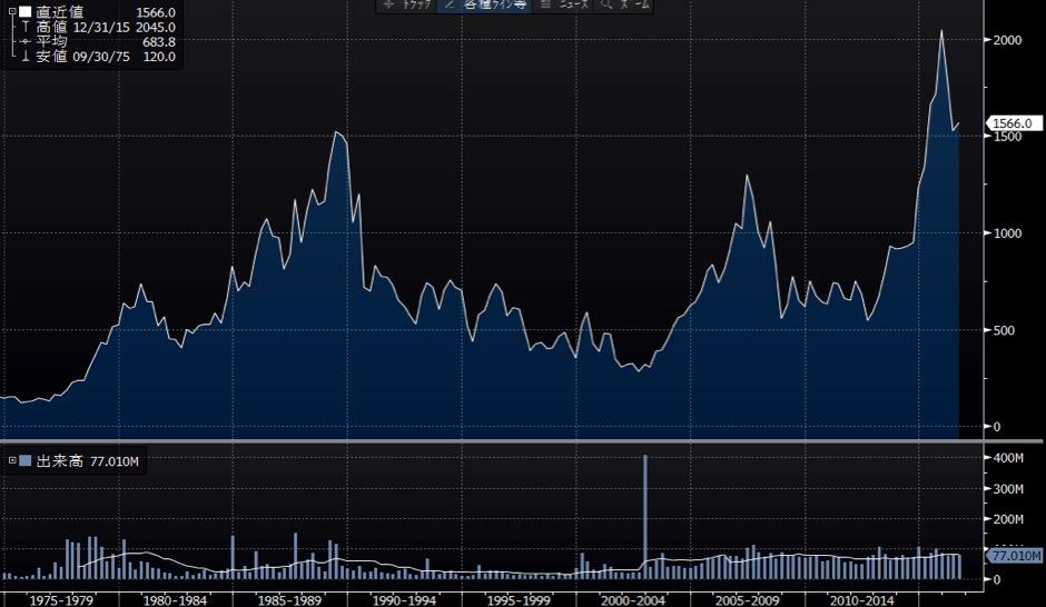 島津製作所の長期チャート