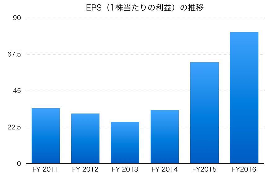 島津製作所のEPS
