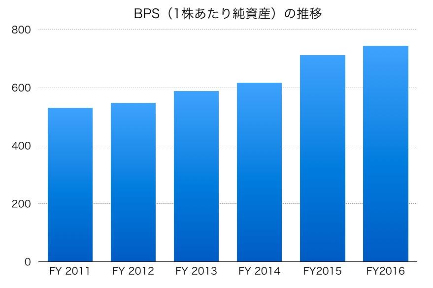 島津製作所のBPS