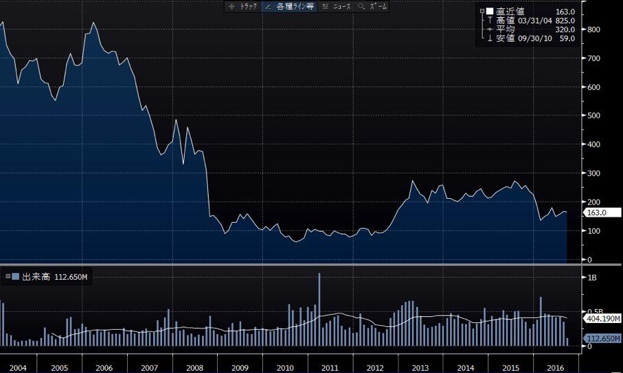 新生銀行長期チャート
