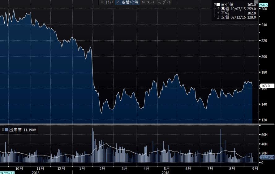 新生銀行の短期チャート