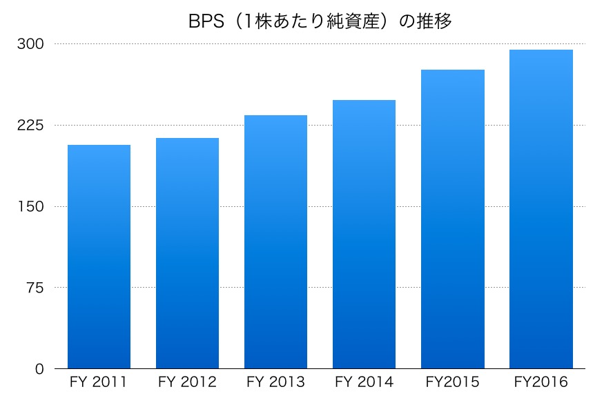 新生銀行のBPS