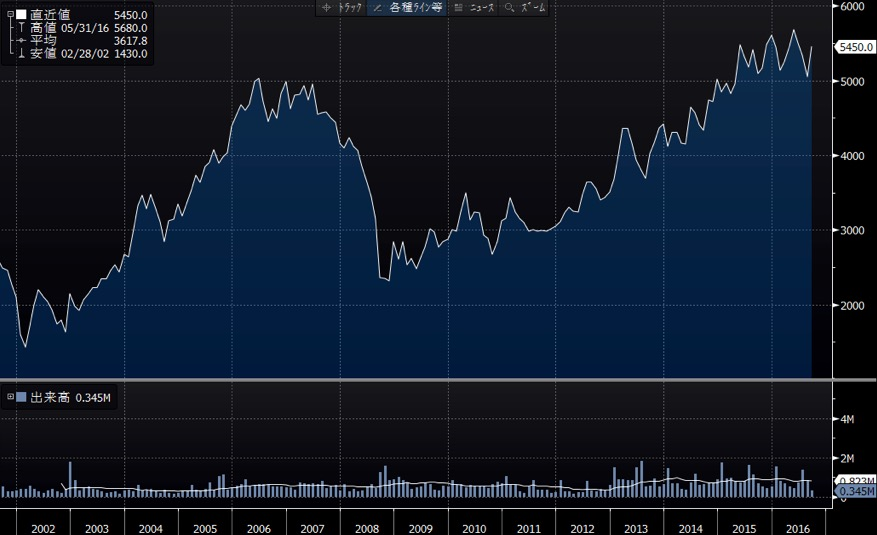 ダイドードリンコの長期チャート