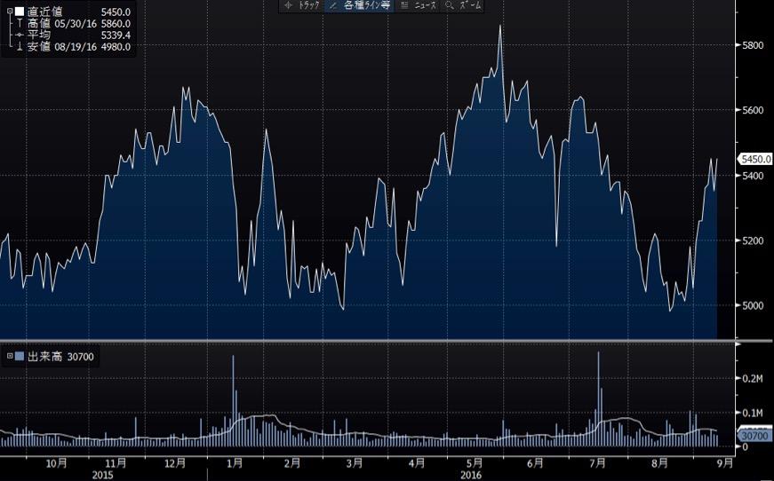 ダイドードリンコの短期チャート