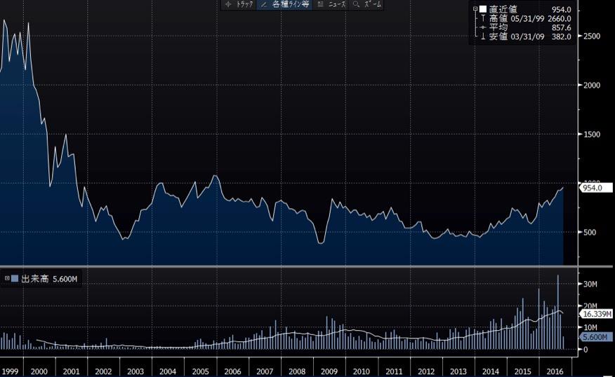 タカラトミーの長期チャート