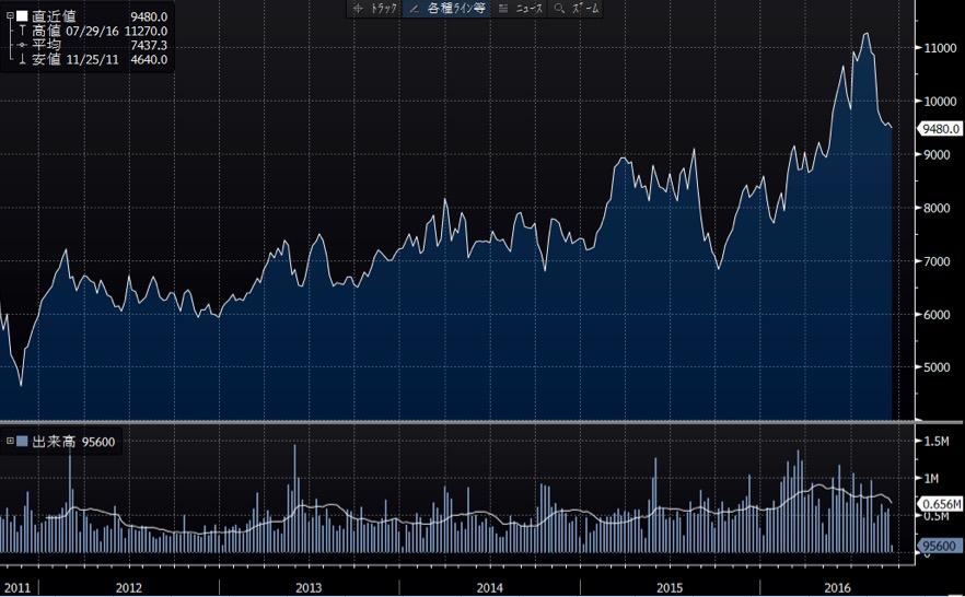大正製薬ホールディングスの長期チャート
