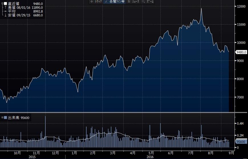 大正製薬ホールディングスの短期チャート