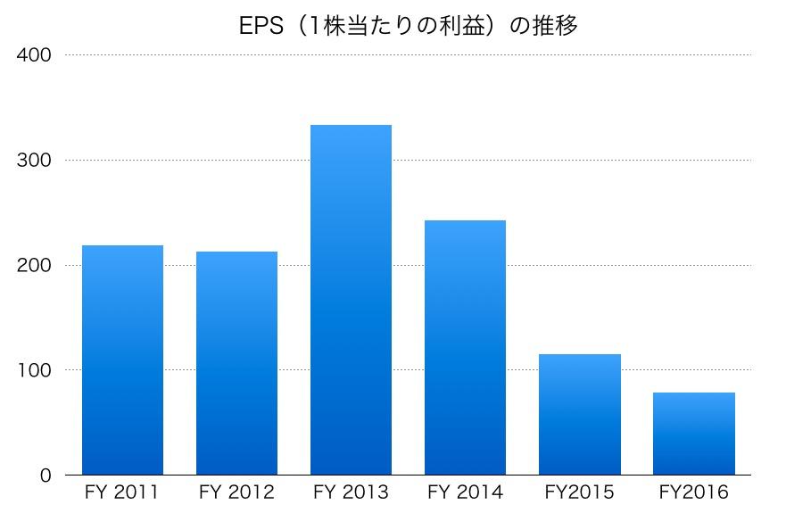 DeNA (ディー・エヌ・エー)EPS