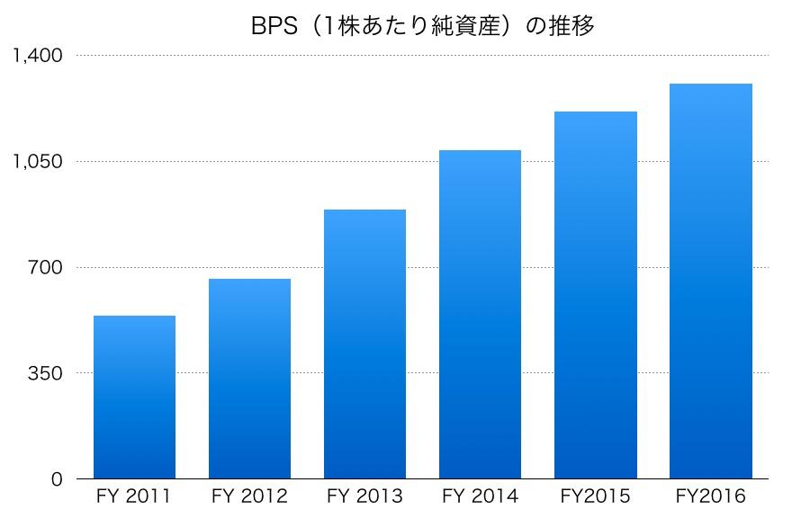 DeNA (ディー・エヌ・エー)BPS