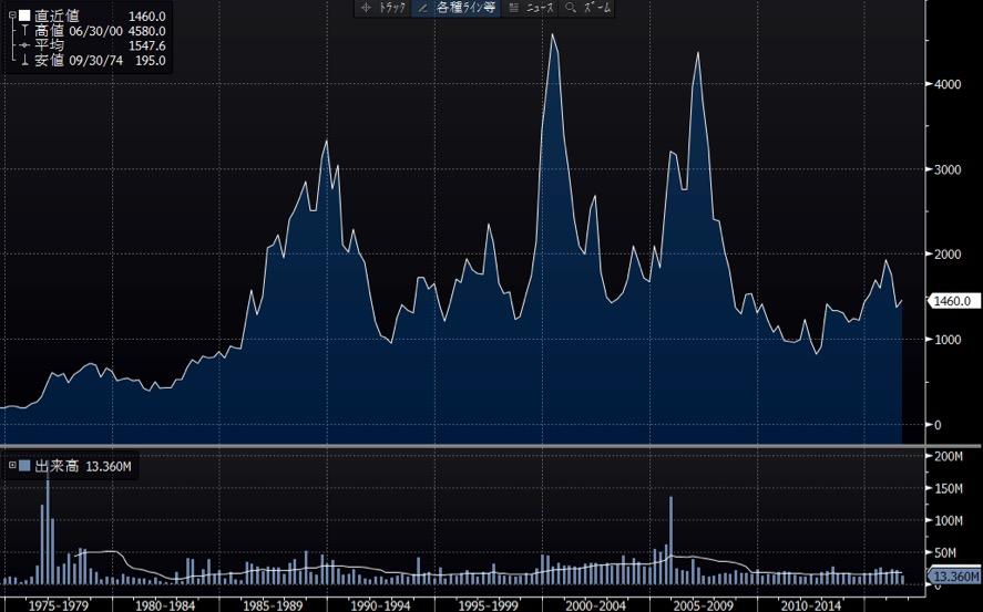 TBSの長期チャート