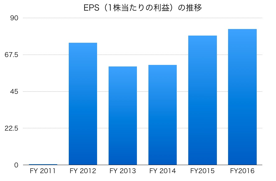 TBSのEPS