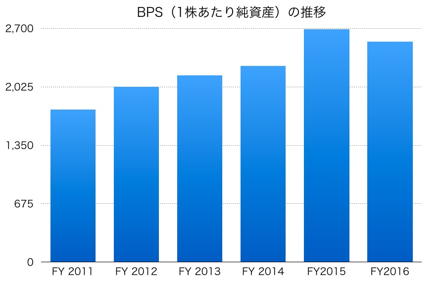 TBSのBPS