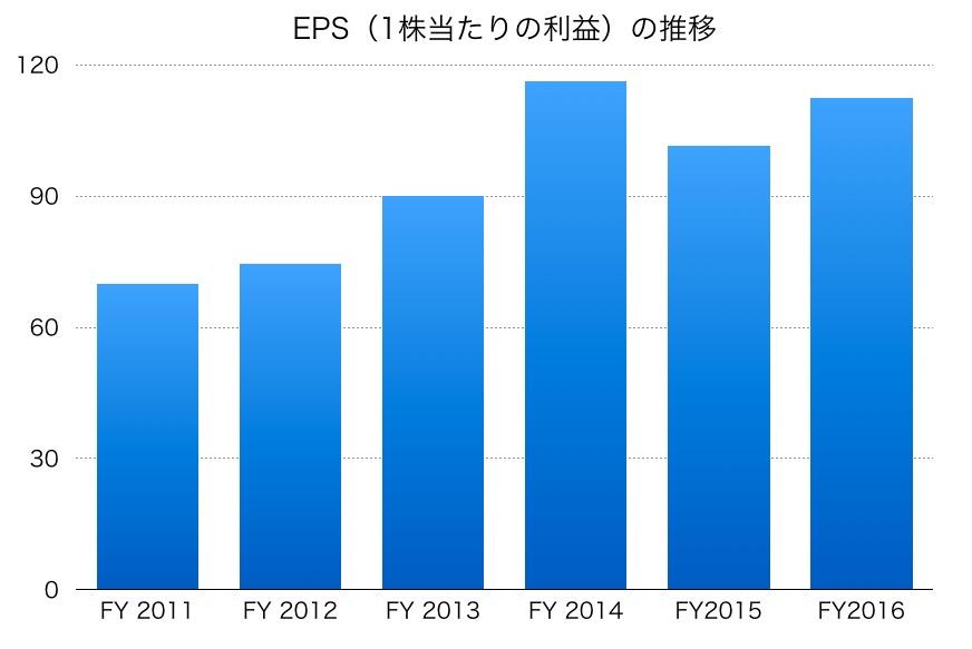 テレビ朝日のEPS