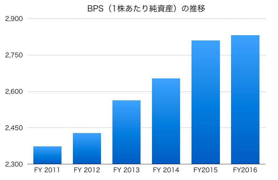 テレビ朝日のBPS