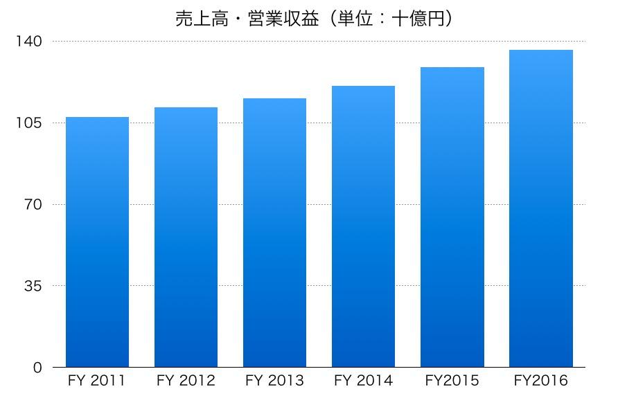 テレビ東京の売上高