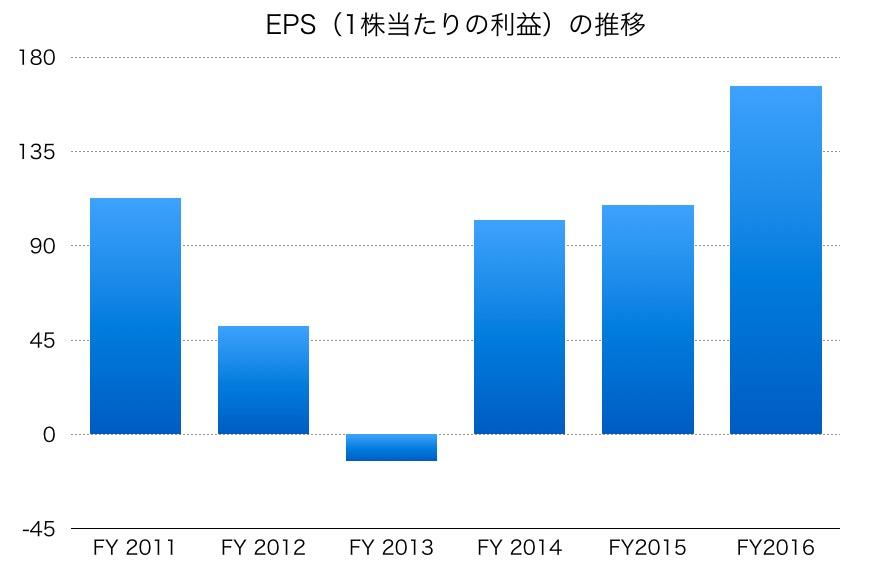 テレビ東京のEPS