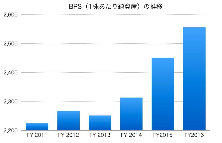 テレビ東京のBPS