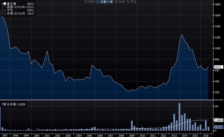 中西製作所の長期チャート