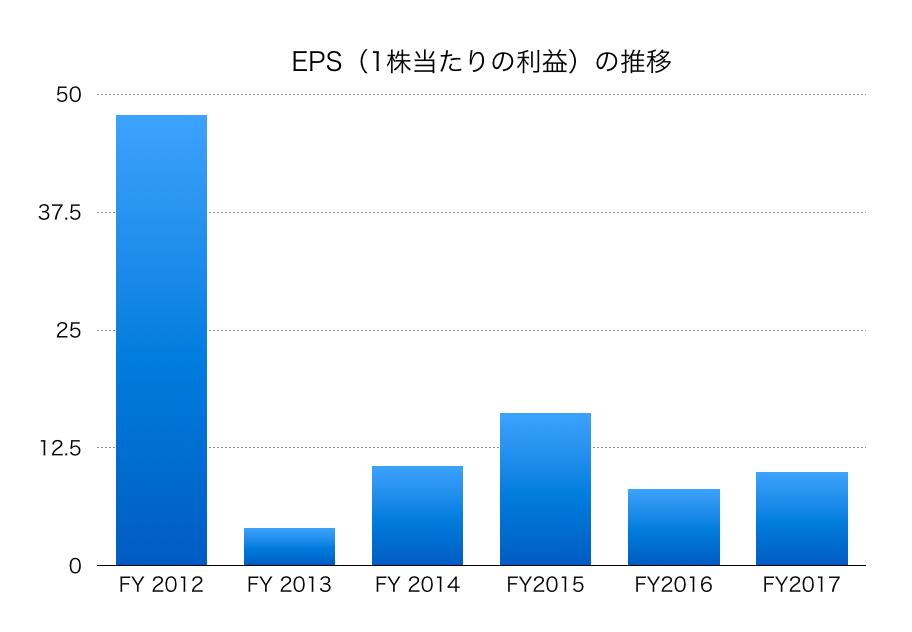 幸楽苑EPS1812