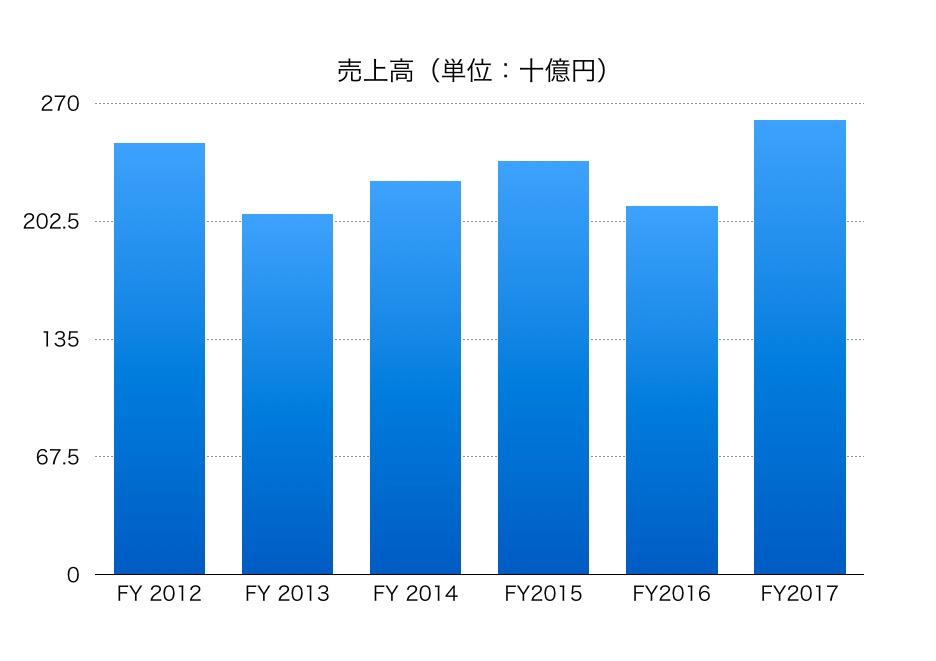 Sumco 株価