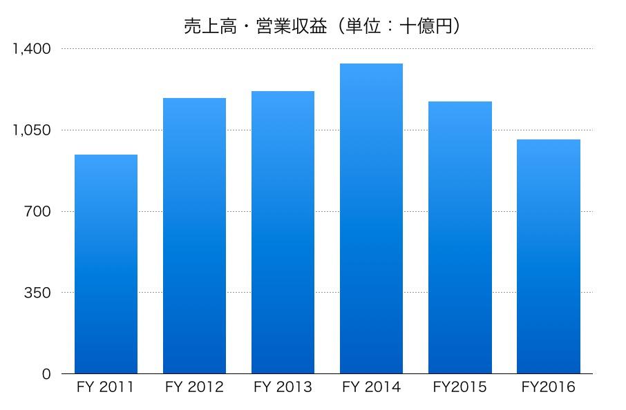 国際石油開発帝石株式会社の売上高