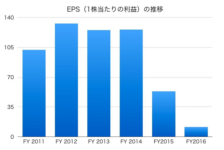 国際石油開発帝石株式会社のEPS