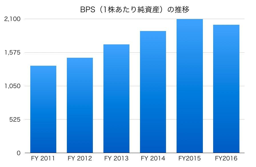 国際石油開発帝石株式会社のBPS