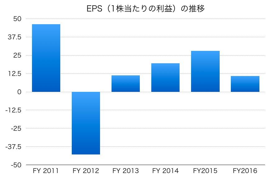 日本郵船のEPS