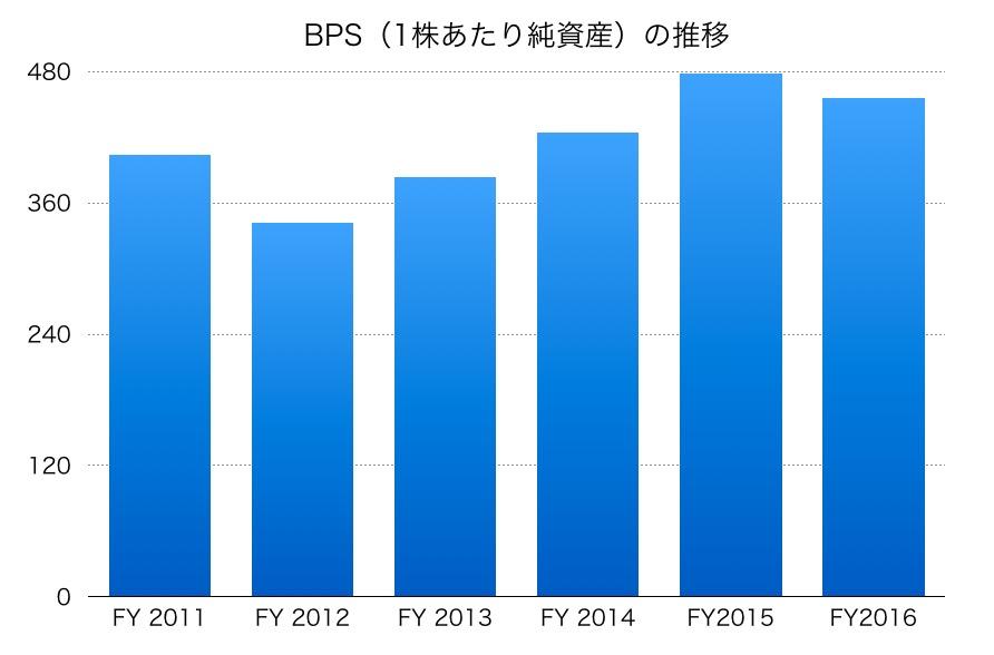 日本郵船BPS