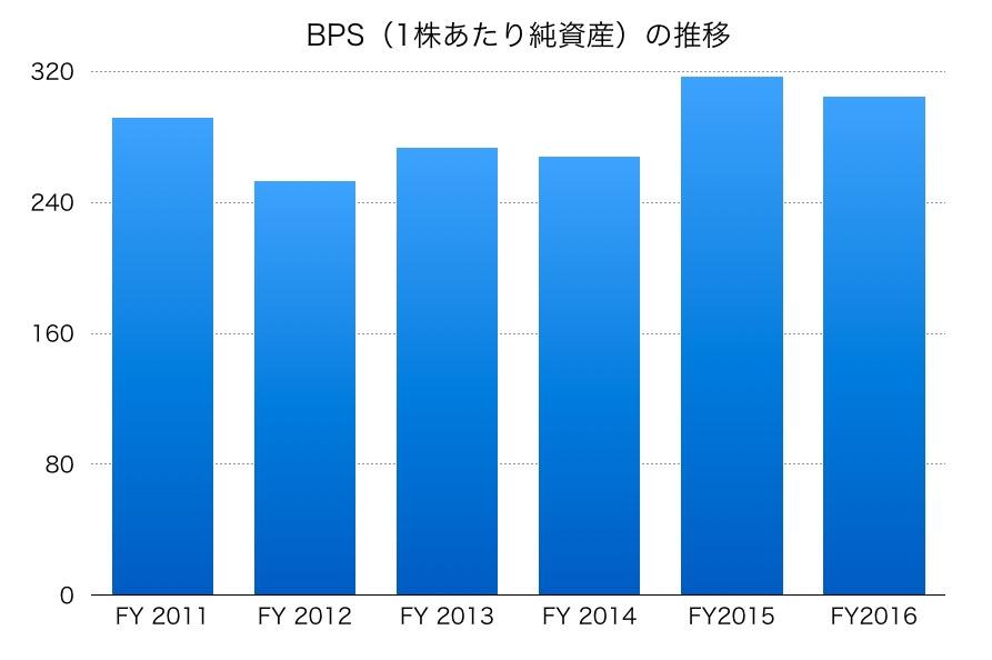 NECのBPS