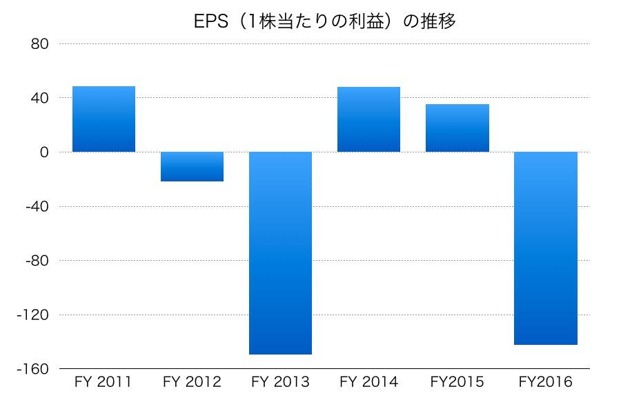 商船三井のEPS