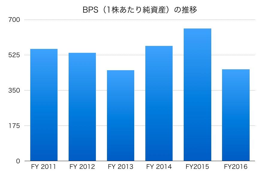 商船三井のBPS