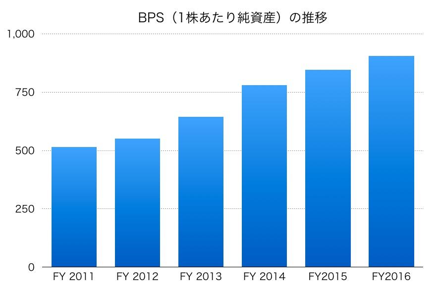 東京ドームのBPS