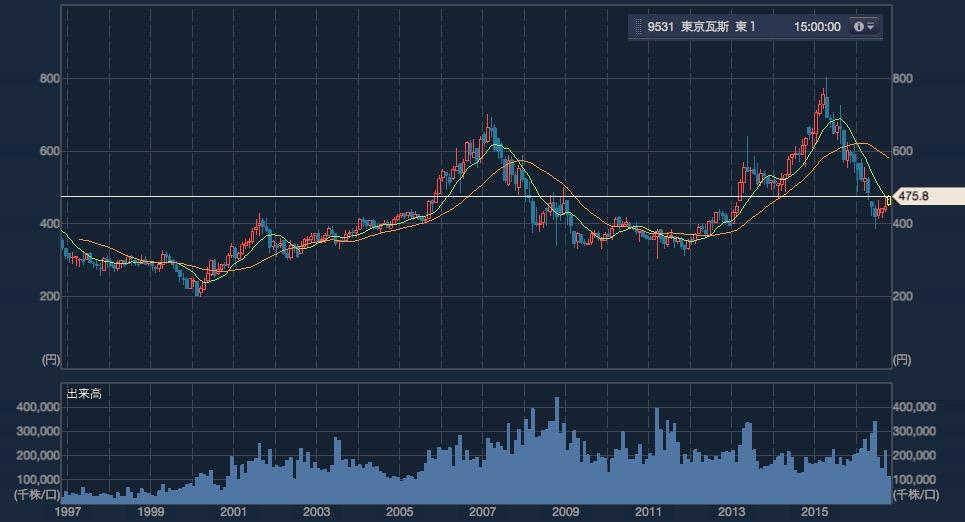 東京ガスの長期チャート