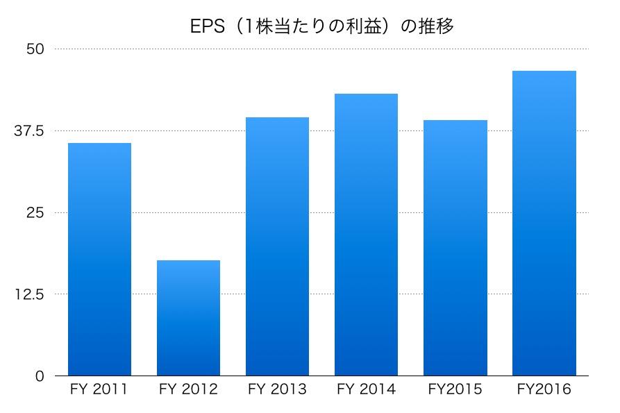 東京ガスのEPS