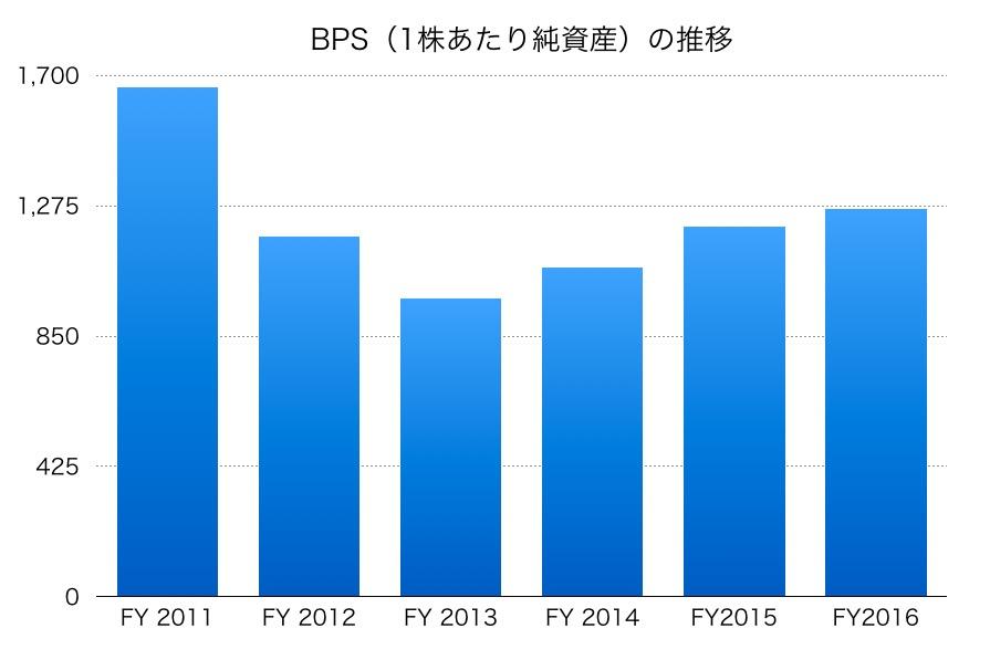 東北電力のBPS