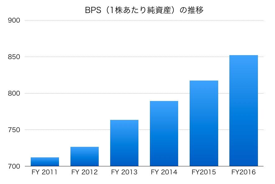 西松屋チェーンBPS
