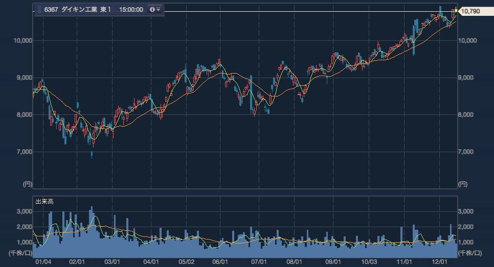 ダイキン工業の短期チャート