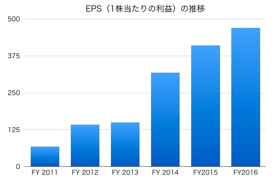 ダイキン工業のEPS