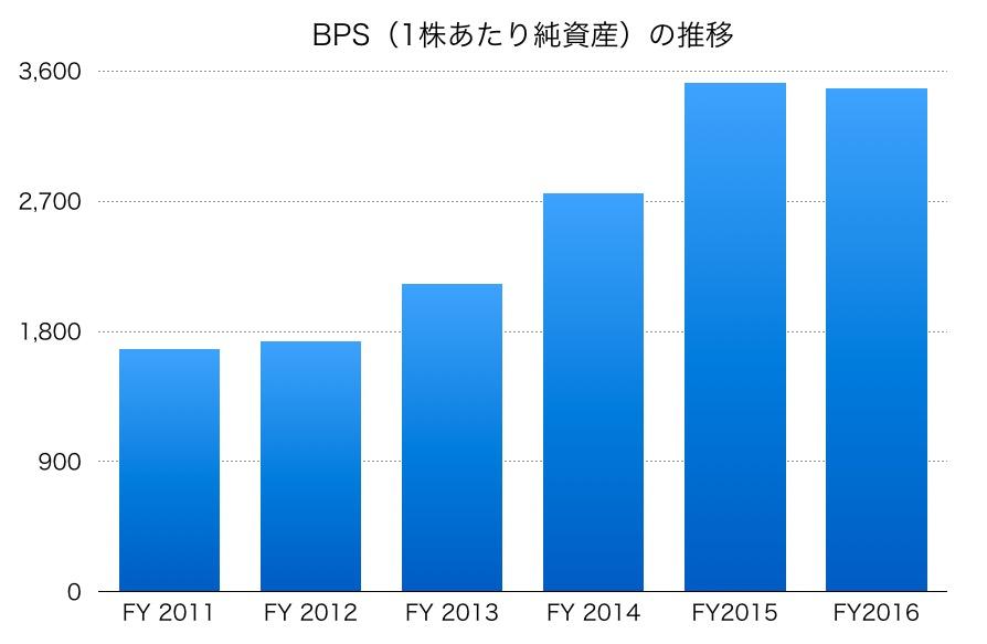ダイキン工業のBPS