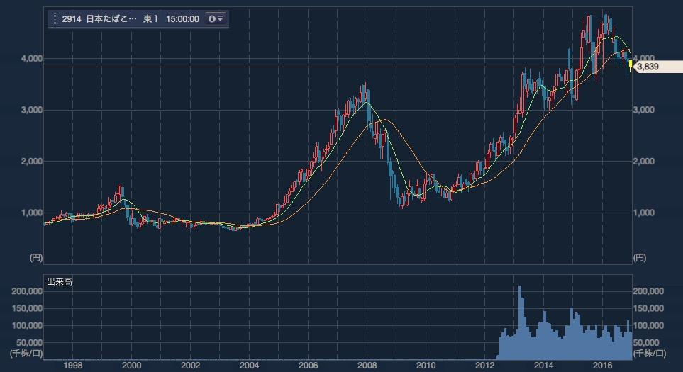 JTの長期チャート