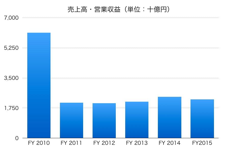 日本たばこ産業JTの売上高