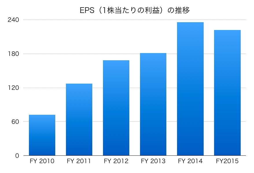 日本たばこ産業JTのEPS